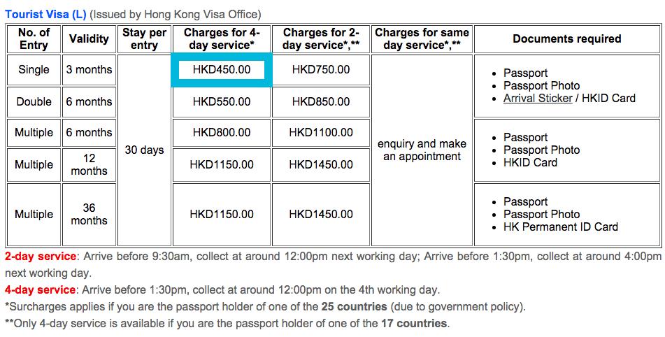 Tourist Visa China